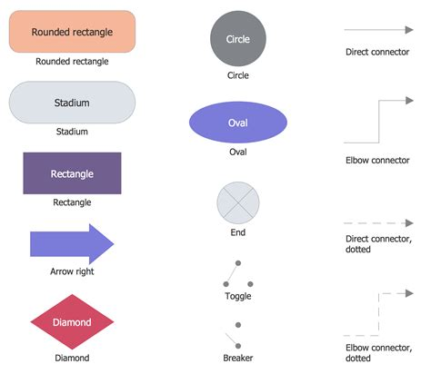 slassic business process modeling solution conceptdrawcom