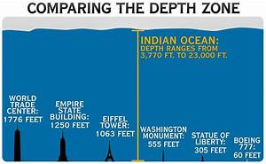 Indian Ocean Depth Proves Great Challenge For Mh370 Search