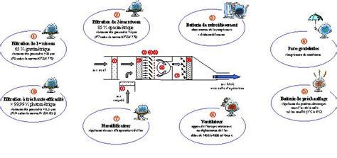 guide pour la conception et la r 233 novation des blocs op 233 ratoires