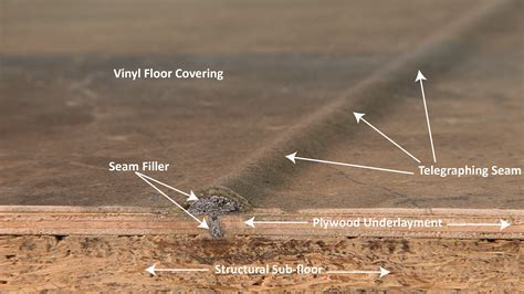 RevolutionPly Plywood Underlayment Install Guide