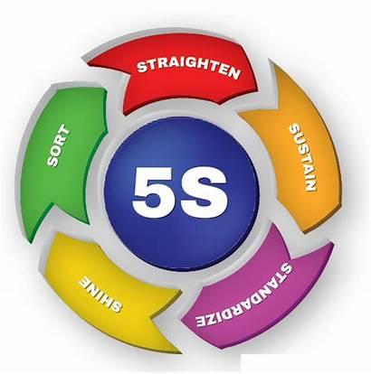 5s Kaizen Management Methodology Workplace Vector Method