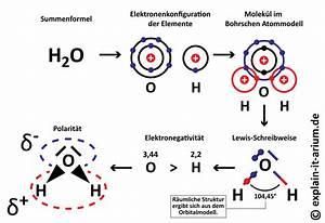 Verdunstung Wasser Berechnen Formel : polarit t und wasser explain it arium ~ Themetempest.com Abrechnung