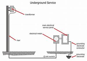 Internachi Inspection Graphics Library  Electrical  U00bb Service  U00bb Underground