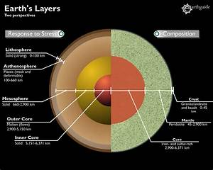Image Gallery earth diagram