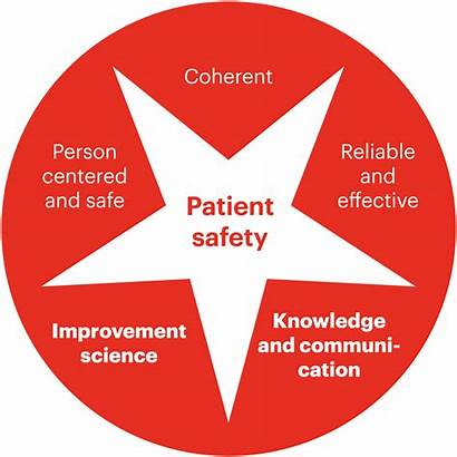 Patient Safety Strategy Focus Danish Society