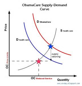 Health Care Supply and Demand Curve
