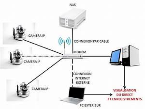Systeme Video Surveillance Sans Fil : systeme video exterieur elegant attrayant systeme video ~ Edinachiropracticcenter.com Idées de Décoration