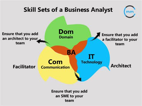 business analyst certification  ba training  houston