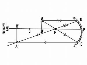 Q38 Draw A Ray Diagram To Show The Formation Of Image Of