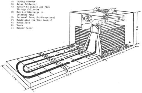 making wood drying kiln machozst