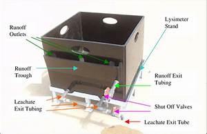 Lysimeter Cell Showing Plumbing Fixtures