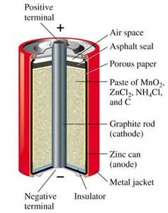 Dry Cell Battery Chemistry