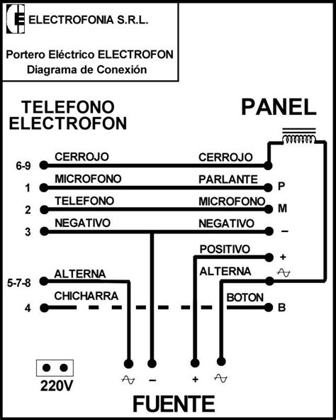 electrofonia s r l manuales por familia