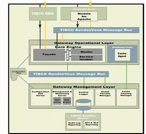 Single Server Deployment Architecture
