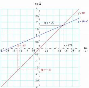 Natürlicher Logarithmus Berechnen : logarithmen und logarithmengesetze mathe brinkmann ~ Themetempest.com Abrechnung