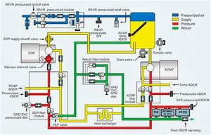 Functional Diagram Of Water Hydraulic System