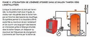 Ballon Tampon Chaudiere Bois : fonctionnement ballon tampon chaudiere bois energies naturels ~ Melissatoandfro.com Idées de Décoration