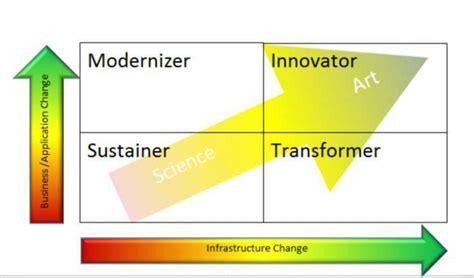 technical leadership styles     change