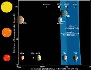 Kepler Team Finds System with Two Potentially Habitable ...