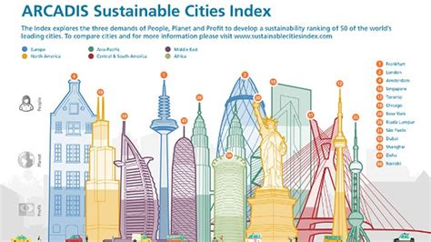 50 Of The World's Largest Cities Ranked By People, Planet