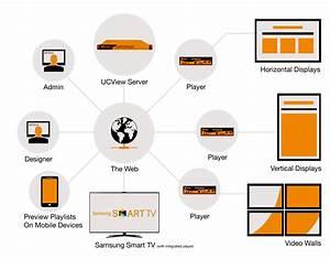 Digital Signage Servers