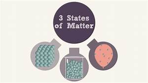 Changes of States of Matter - YouTube