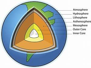 Asthenosphere Facts