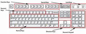 How Expensive Keyboard Can Be   U00ab Foundation Of Ict