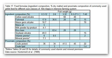 fao feed formulation