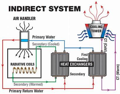 Indirect System Cooling Systems Tower Diagram Water