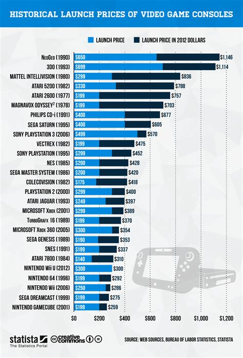 chart launch prices  video game consoles statista