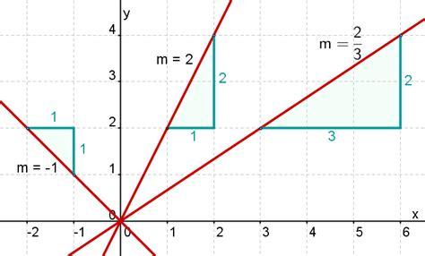 geradensteigung mathe artikel 187 serlo org