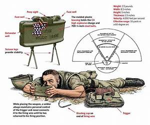 Here U0026 39 S How The World U0026 39 S Most Famous Land Mine Works