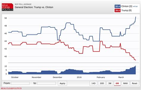 Trump Keeps Saying Polls Show Him Beating Hillary That