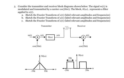 Solved Consider The Transmitter Receiver Block Diagra
