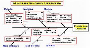 Diagrama De Causa E Efeito  Identifica U00e7 U00e3o E Solu U00e7 U00e3o Da