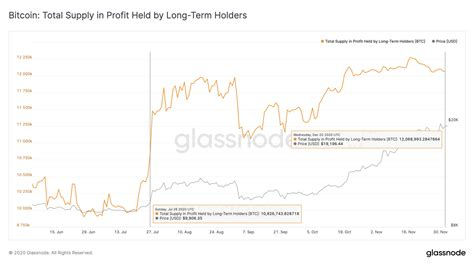 Live streaming charts of the bitcoin bep2 price. Bitcoin remarkably swings higher despite long term holders ...