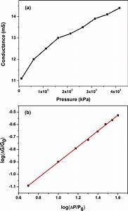 Conductance Dependence On Pressure   A  Linear And  B