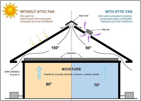whole house fan vs attic fan attic fans a panacea for summer and winter woes prime