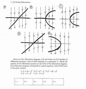 Advanced Math Archive