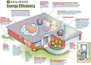simple green efficient home plans ideas planning energy efficiency before a home is built