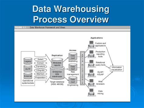 chapter  data warehousing powerpoint