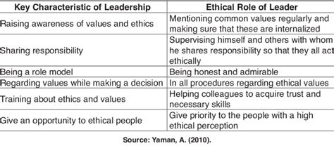 characteristics  roles  ethical leadership
