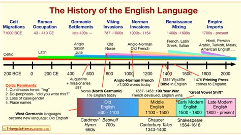 language history the history of the language in one chart