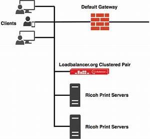 Load Balancing Ricoh Print Servers