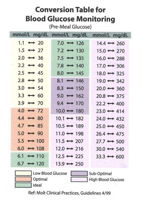 blood glucose monitoring conversion table seniorcare