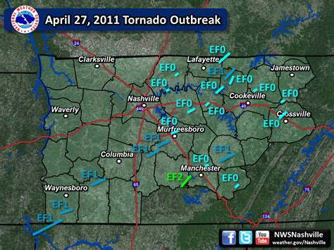 April 27, 2011 Super Tornado Outbreak