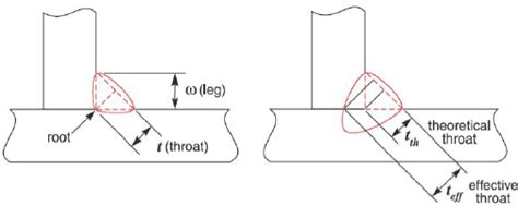 How To Read A Welding Diagram by Dimensions Of The Fillet Weld Scientific Diagram