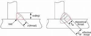 Dimensions Of The Fillet Weld