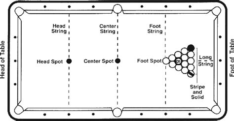 8 pool table dimensions standardized rules for 8 ball